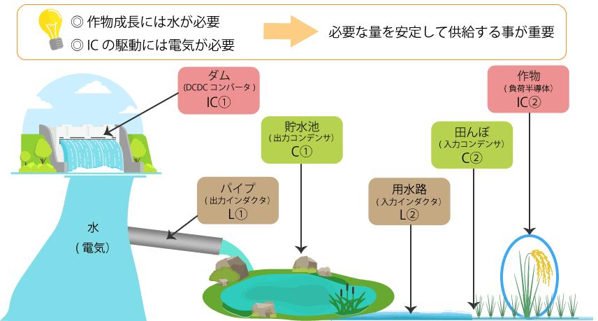 図 2 受動部品と電源ICの役割イメージ