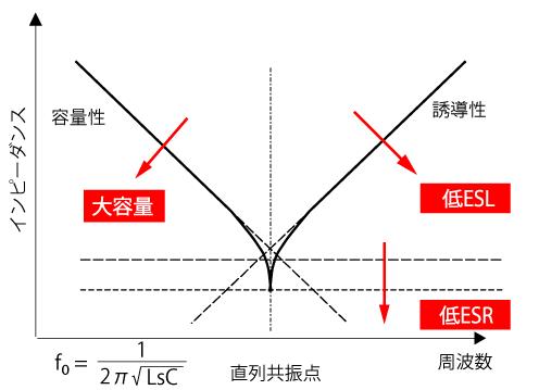 図 4 コンデンサのインピーダンスと周波数特性