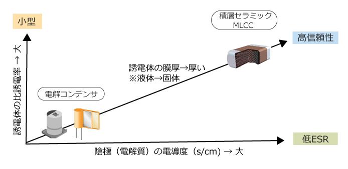 図 6 電解コンデンサとMLCC