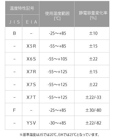 図8 高誘電率系コンデンサ記号(クラスⅡ)